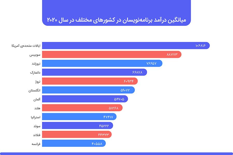 درآمد برنامه نویسی در کشورهای مختلف جهان
